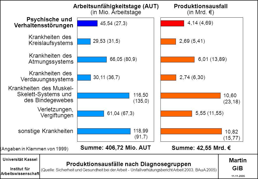 Arbeitsunfähigkeitstage (AUT) Produktionsausfälle nach Diagnosegruppen