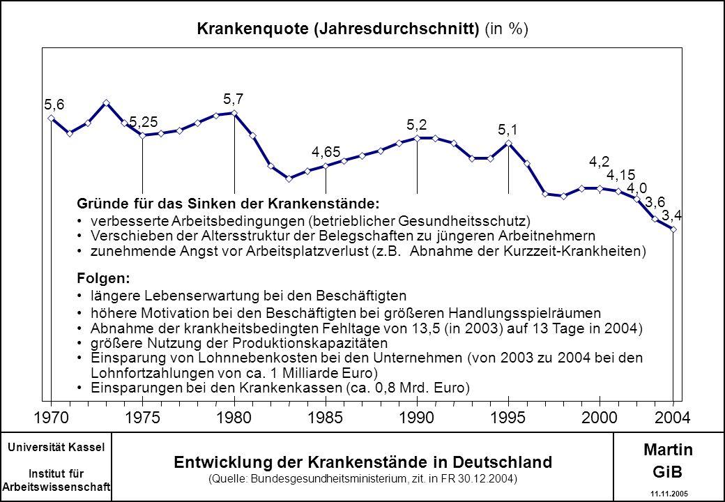 Entwicklung der Krankenstände in Deutschland