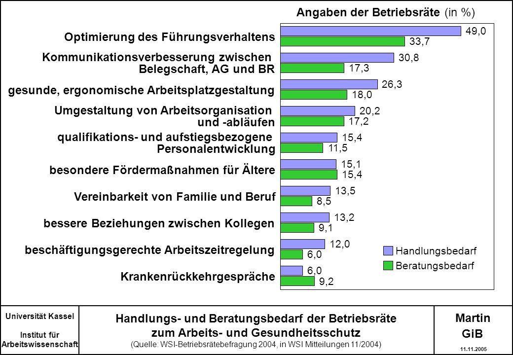 Angaben der Betriebsräte (in %)
