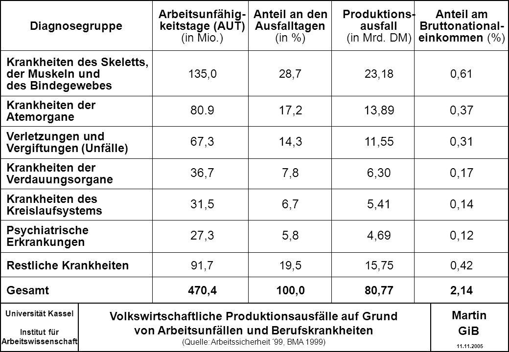 Arbeitsunfähig- Anteil an den Produktions‑ Anteil am