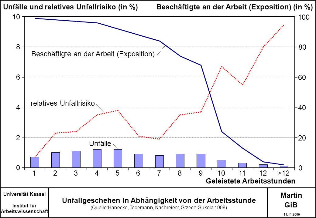 Unfälle und relatives Unfallrisiko (in %)