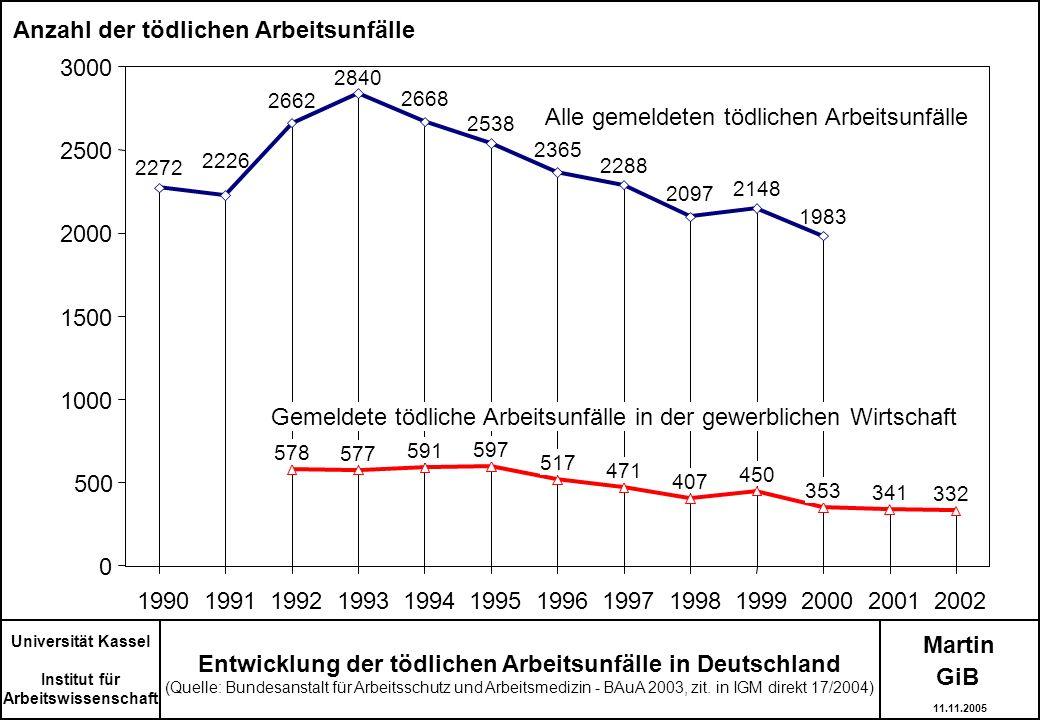 Anzahl der tödlichen Arbeitsunfälle