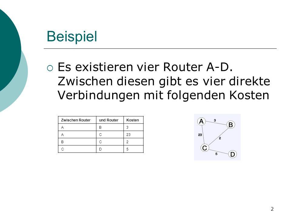 BeispielEs existieren vier Router A-D. Zwischen diesen gibt es vier direkte Verbindungen mit folgenden Kosten.