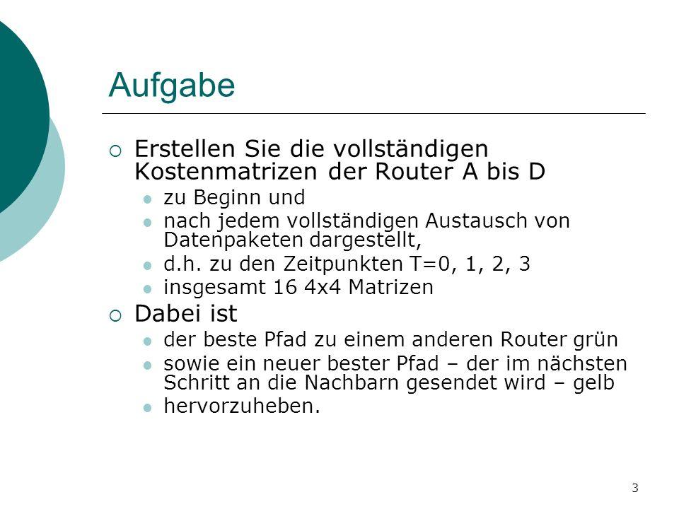 AufgabeErstellen Sie die vollständigen Kostenmatrizen der Router A bis D. zu Beginn und.