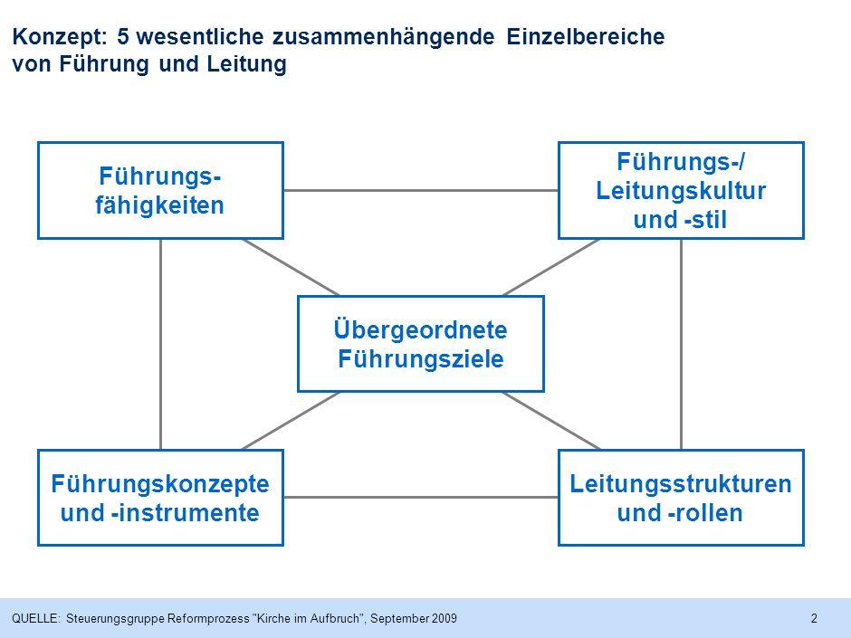 Führungs-fähigkeiten Führungs-/ Leitungskultur und -stil