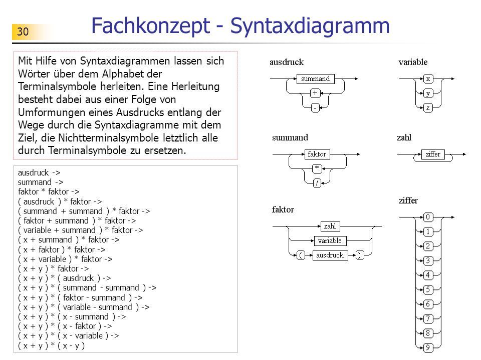 Fachkonzept - Syntaxdiagramm