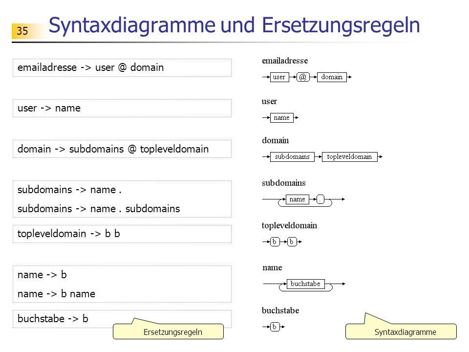 Syntaxdiagramme und Ersetzungsregeln