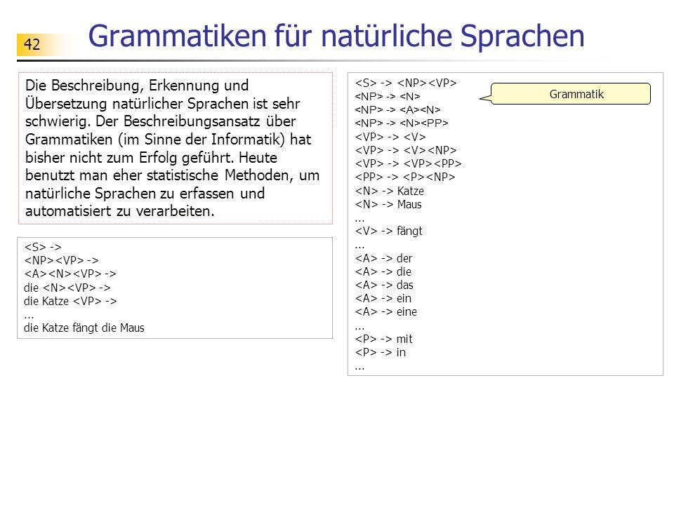 Grammatiken für natürliche Sprachen