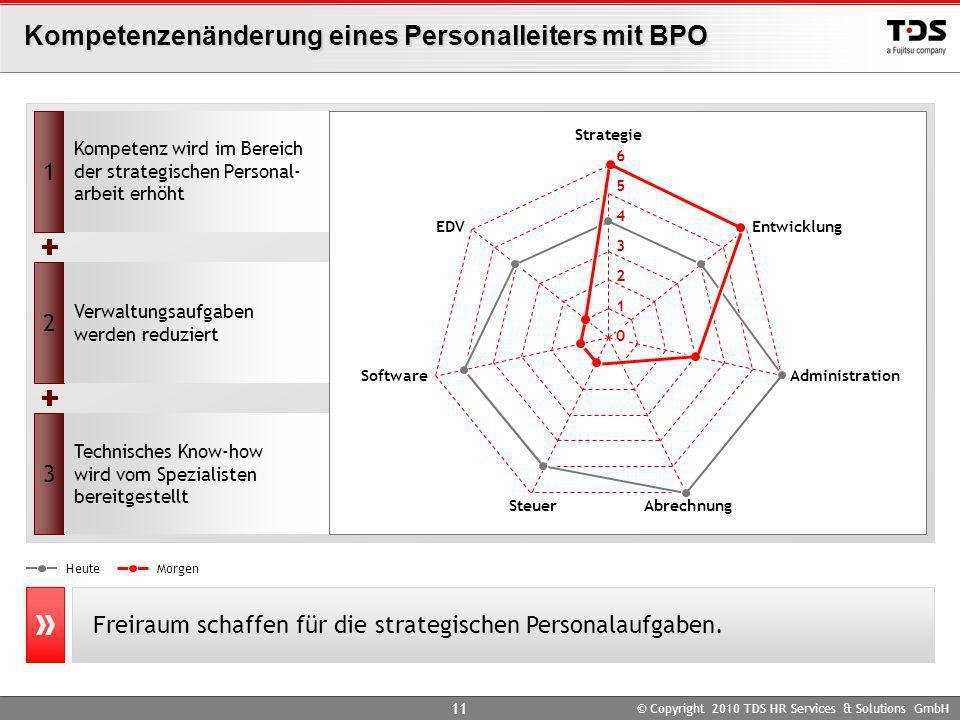Kompetenzenänderung eines Personalleiters mit BPO