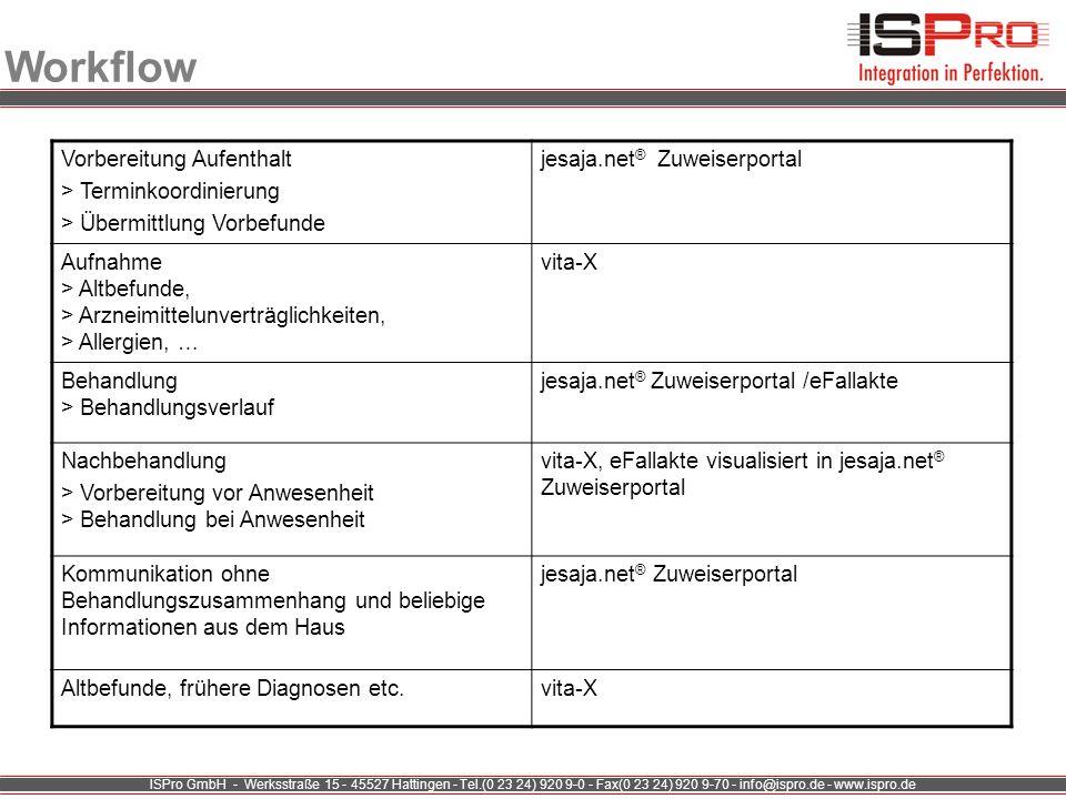 Workflow Vorbereitung Aufenthalt > Terminkoordinierung