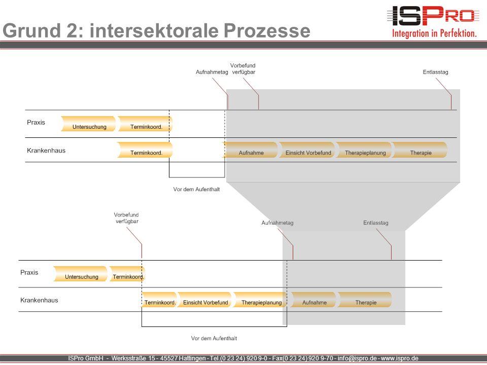 Grund 2: intersektorale Prozesse