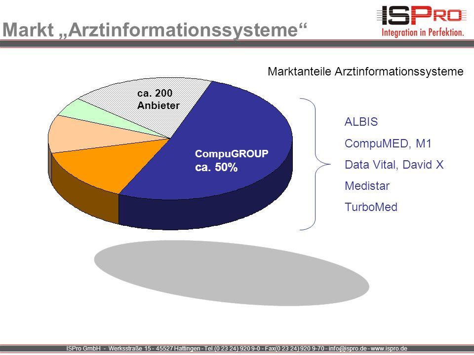 """Markt """"Arztinformationssysteme"""