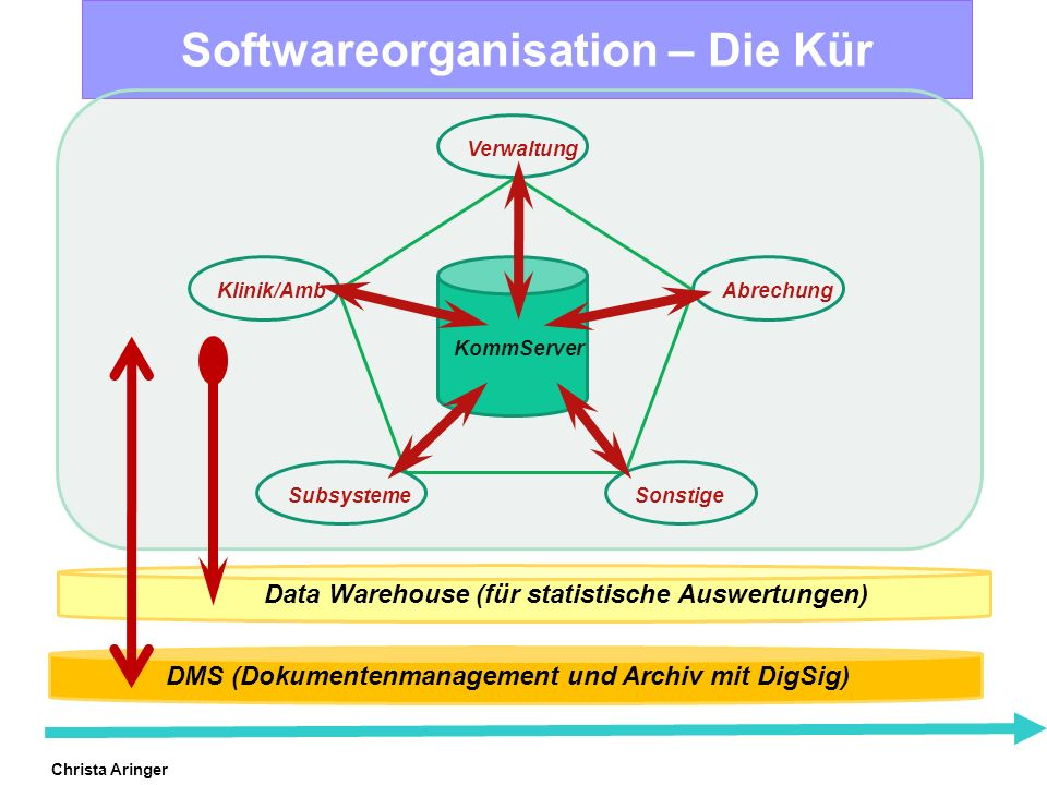 Softwareorganisation – Die Kür