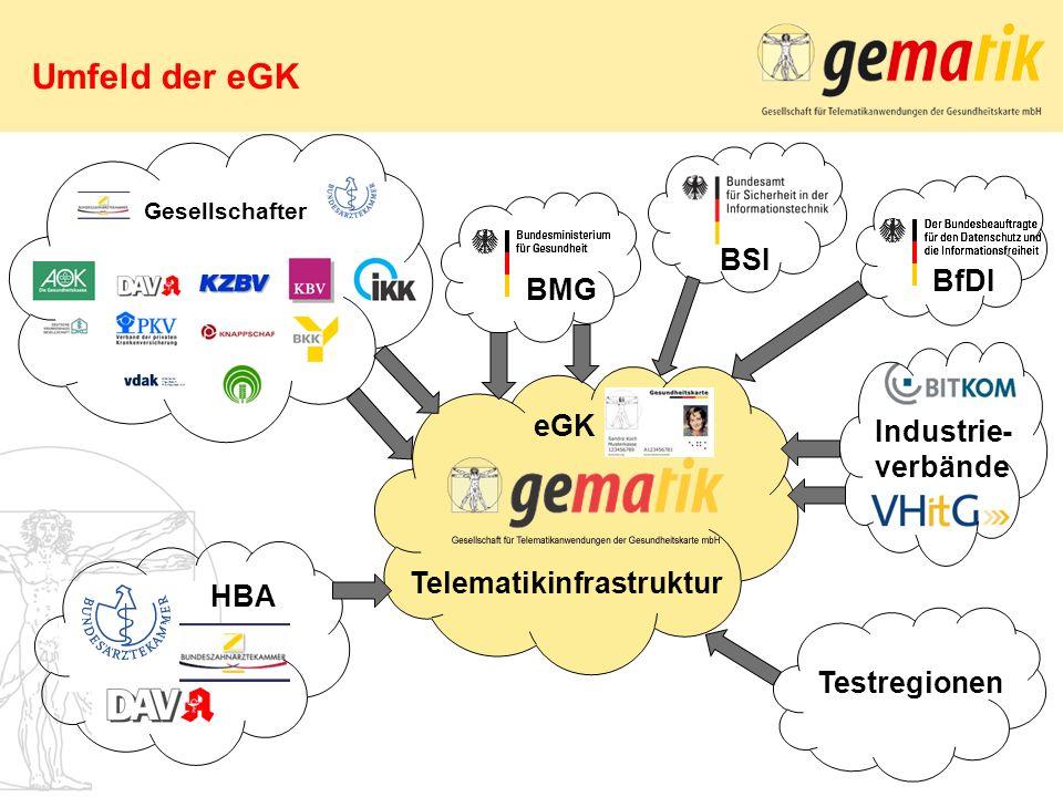 Umfeld der eGK BSI BfDI BMG eGK Industrie- verbände