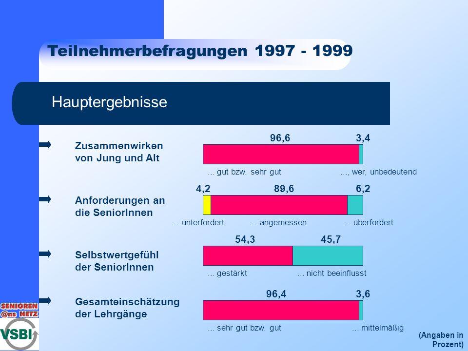 Teilnehmerbefragungen 1997 - 1999