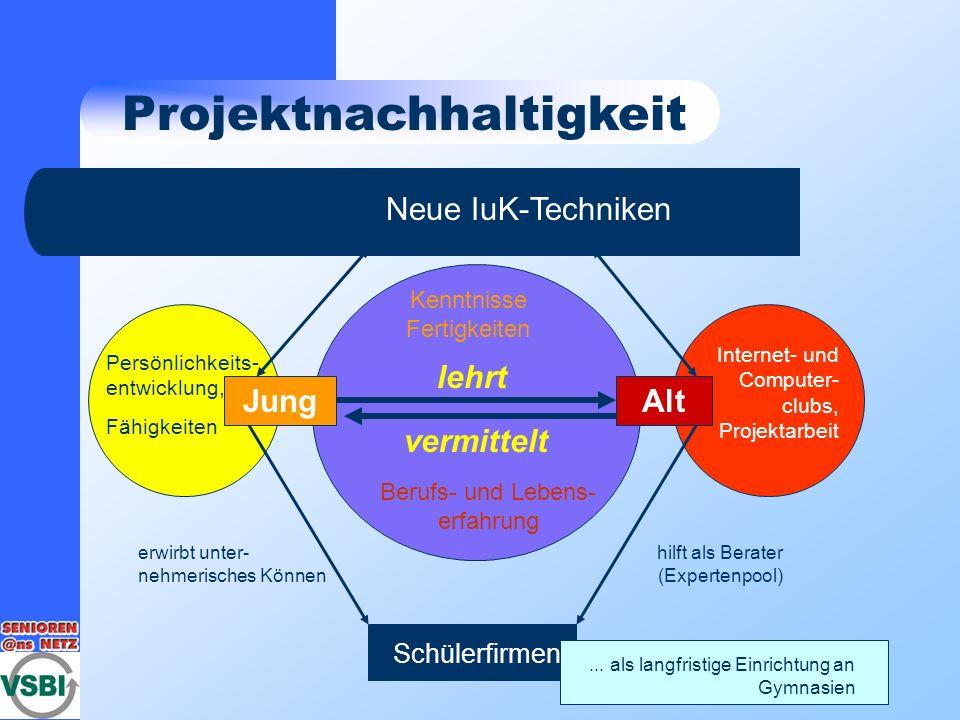 Projektnachhaltigkeit