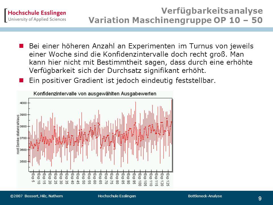Verfügbarkeitsanalyse Variation Maschinengruppe OP 10 – 50