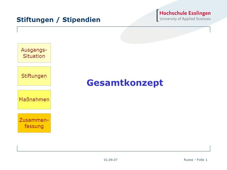 Gesamtkonzept Ausgangs- Situation Stiftungen Maßnahmen Zusammen-