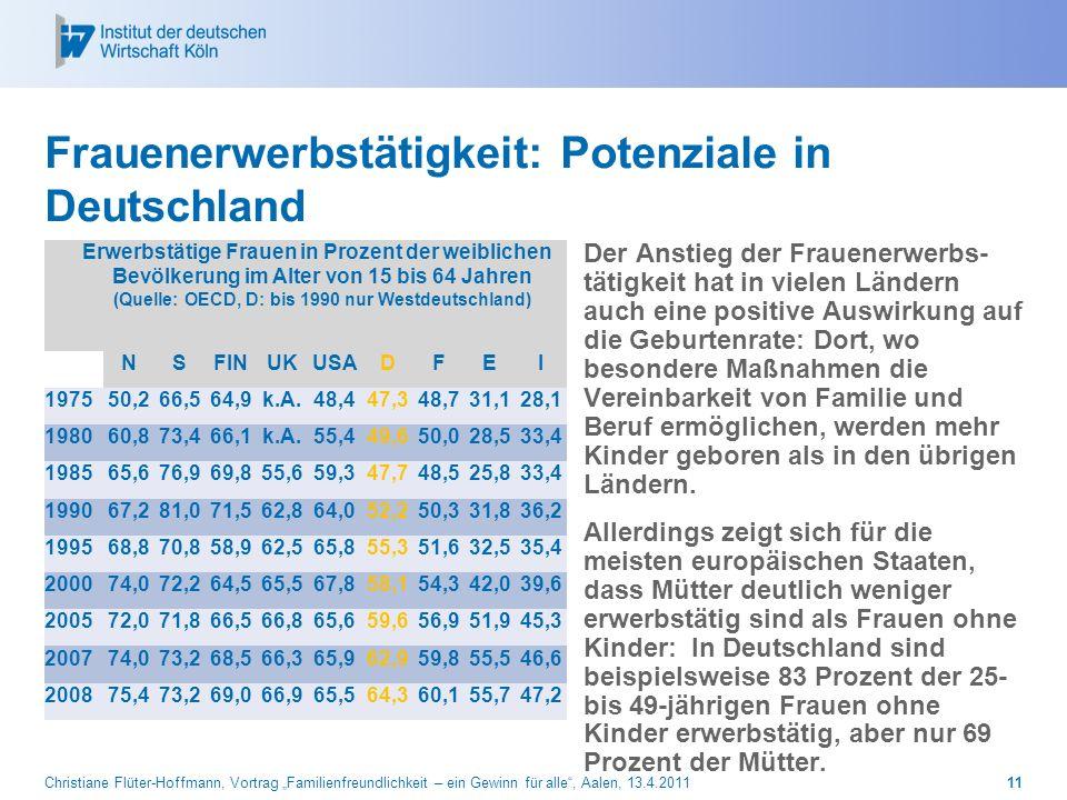 Frauenerwerbstätigkeit: Potenziale in Deutschland
