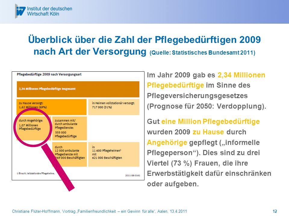 Überblick über die Zahl der Pflegebedürftigen 2009 nach Art der Versorgung (Quelle: Statistisches Bundesamt 2011)