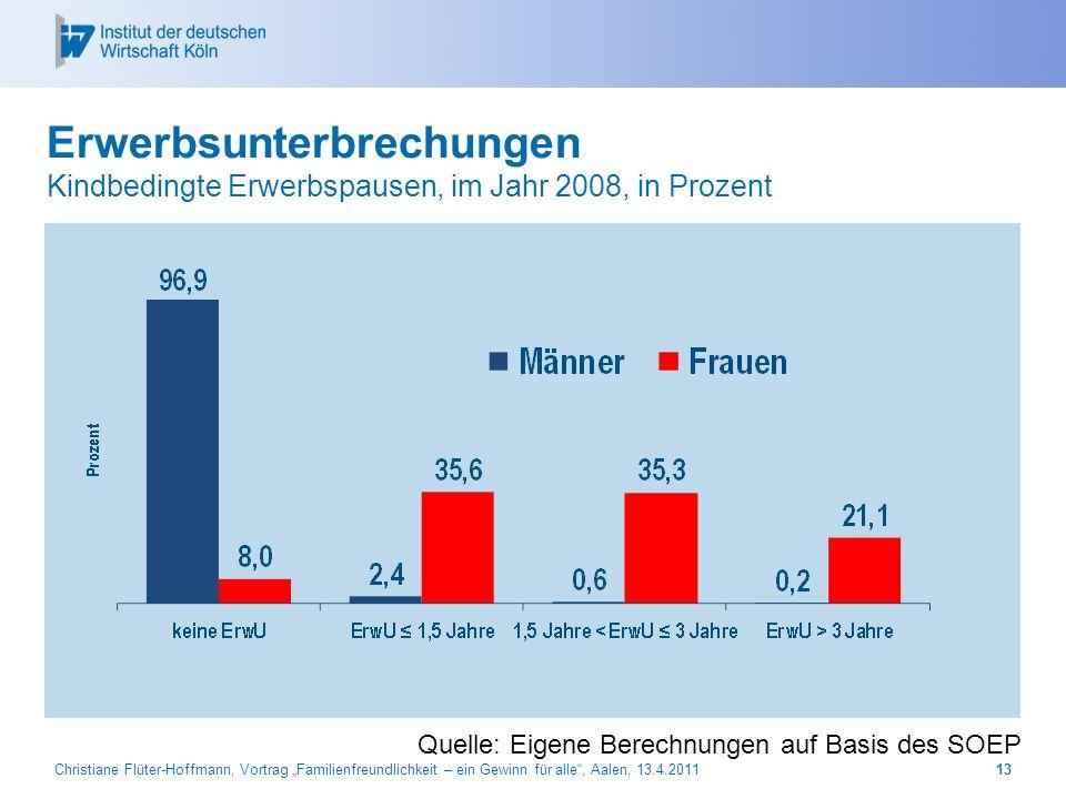 27.03.2017 Erwerbsunterbrechungen Kindbedingte Erwerbspausen, im Jahr 2008, in Prozent. Quelle: Eigene Berechnungen auf Basis des SOEP.
