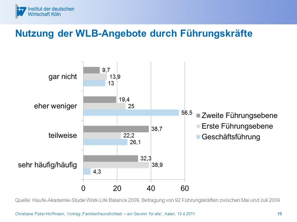 Nutzung der WLB-Angebote durch Führungskräfte