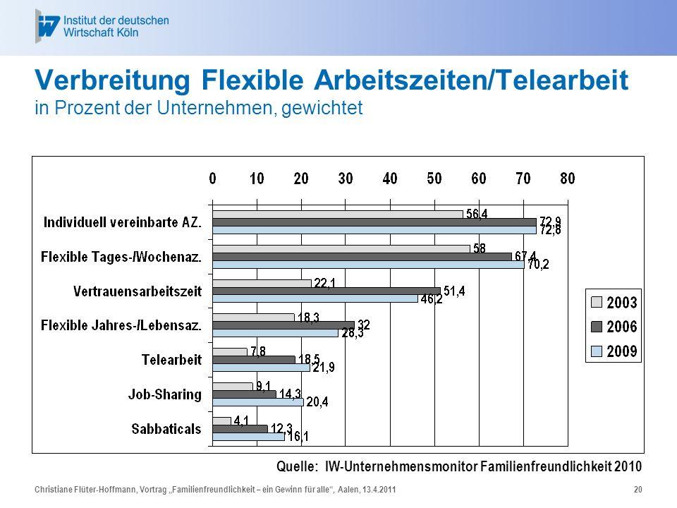 Verbreitung Flexible Arbeitszeiten/Telearbeit in Prozent der Unternehmen, gewichtet