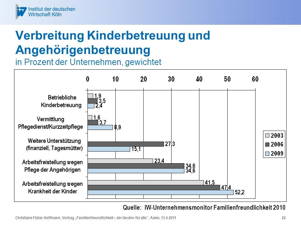 Verbreitung Kinderbetreuung und Angehörigenbetreuung in Prozent der Unternehmen, gewichtet