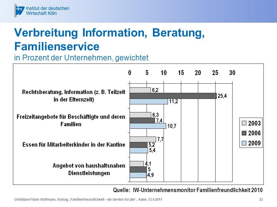 Verbreitung Information, Beratung, Familienservice in Prozent der Unternehmen, gewichtet