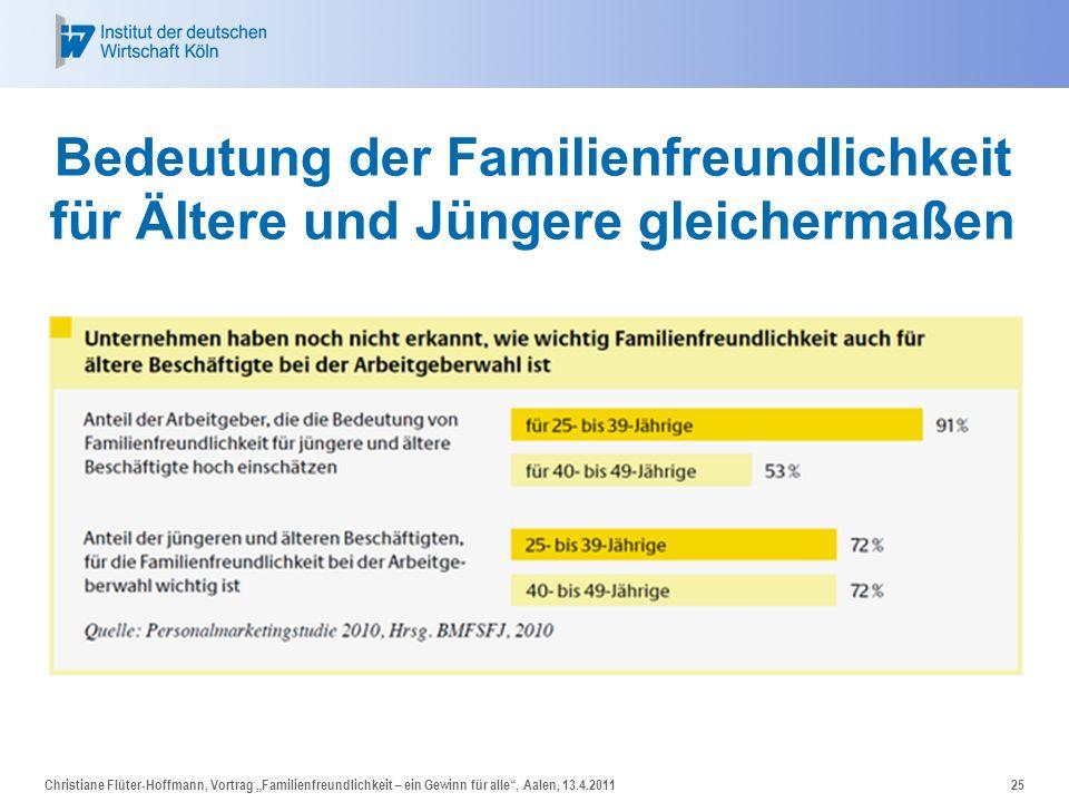Bedeutung der Familienfreundlichkeit für Ältere und Jüngere gleichermaßen