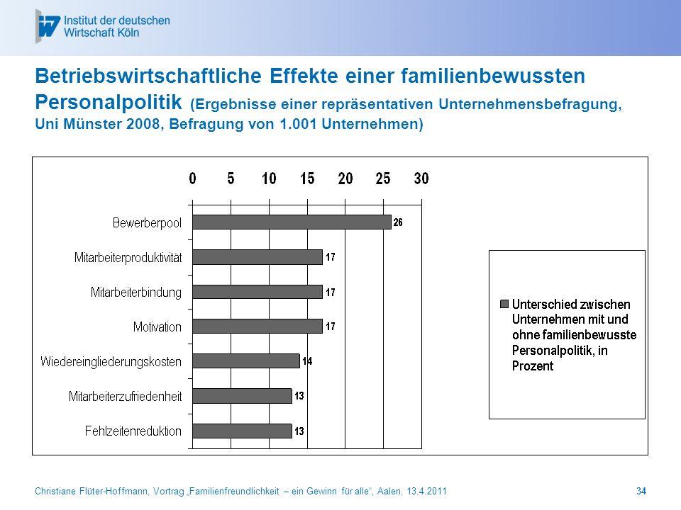 Betriebswirtschaftliche Effekte einer familienbewussten Personalpolitik (Ergebnisse einer repräsentativen Unternehmensbefragung, Uni Münster 2008, Befragung von 1.001 Unternehmen)