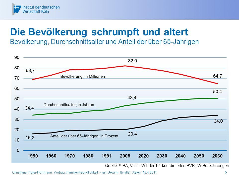 Prof. Dr. Michael Hüther Die Bevölkerung schrumpft und altert Bevölkerung, Durchschnittsalter und Anteil der über 65-Jährigen.
