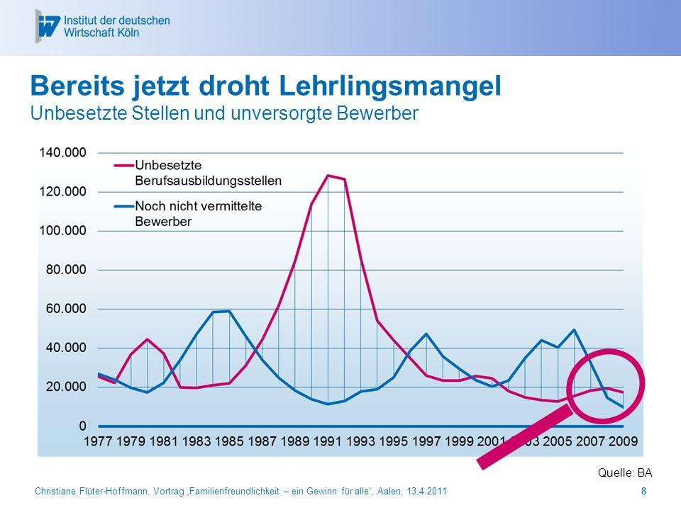 Prof. Dr. Michael Hüther Bereits jetzt droht Lehrlingsmangel Unbesetzte Stellen und unversorgte Bewerber.