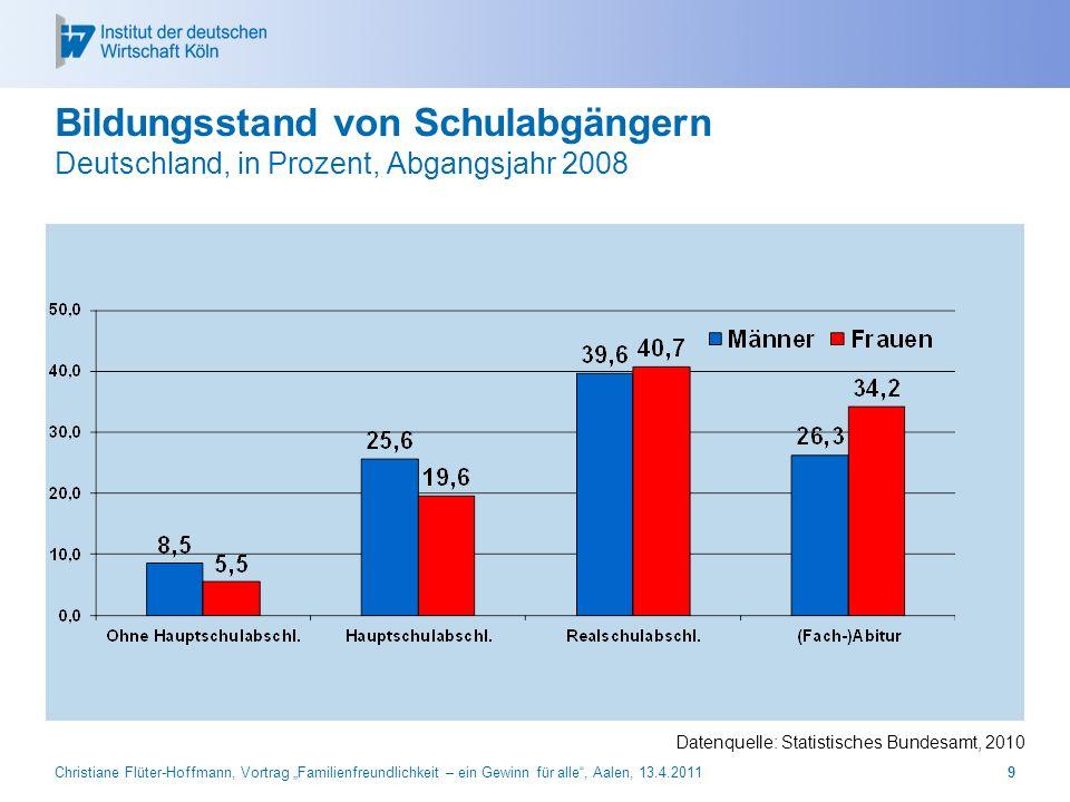 27.03.2017 Bildungsstand von Schulabgängern Deutschland, in Prozent, Abgangsjahr 2008. Datenquelle: Statistisches Bundesamt, 2010.