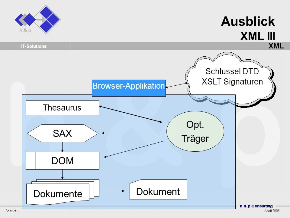 Ausblick XML III Opt. Träger SAX DOM Dokument Dokumente Schlüssel DTD