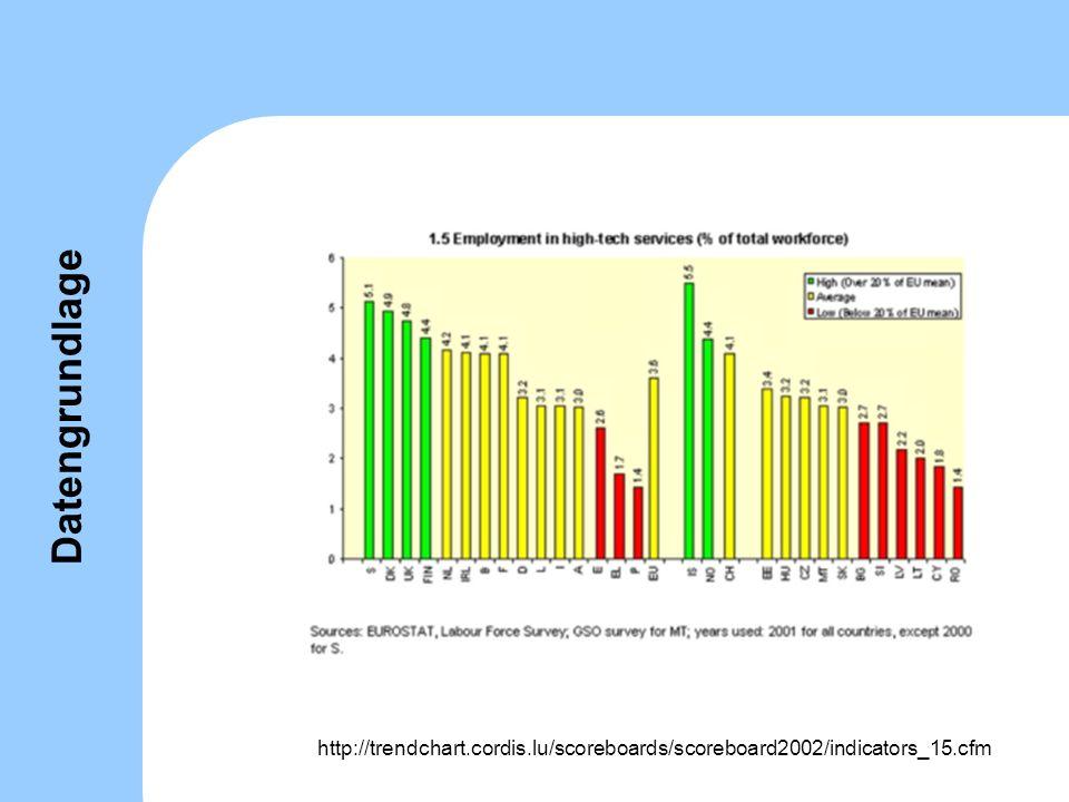 Datengrundlage http://trendchart.cordis.lu/scoreboards/scoreboard2002/indicators_15.cfm