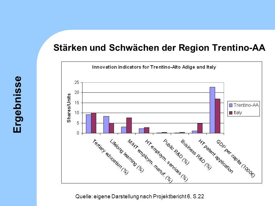 Stärken und Schwächen der Region Trentino-AA