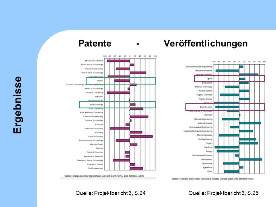 Patente - Veröffentlichungen