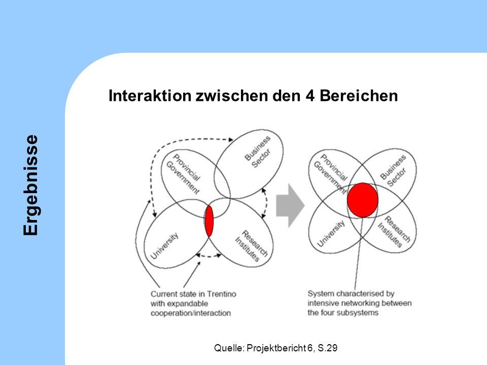 Interaktion zwischen den 4 Bereichen