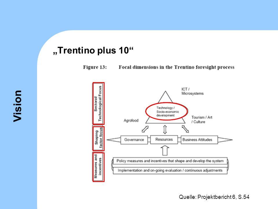 """Trentino plus 10 Vision Quelle: Projektbericht 6, S.54"