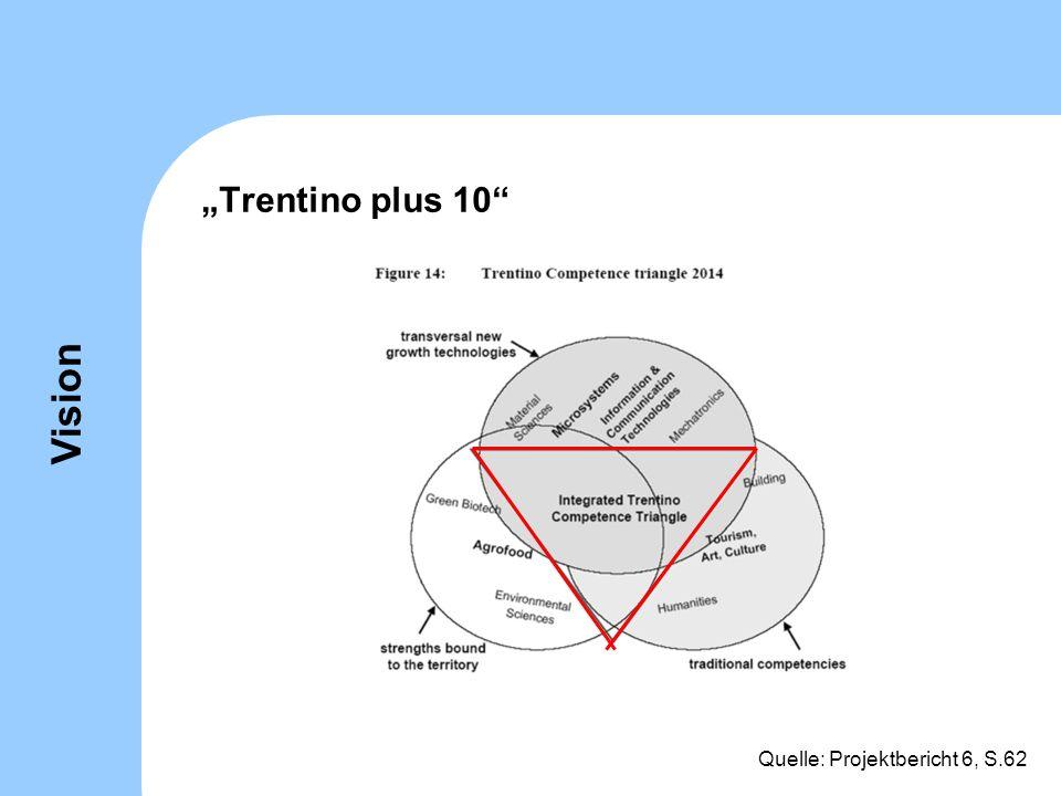 """Trentino plus 10 Vision Quelle: Projektbericht 6, S.62"