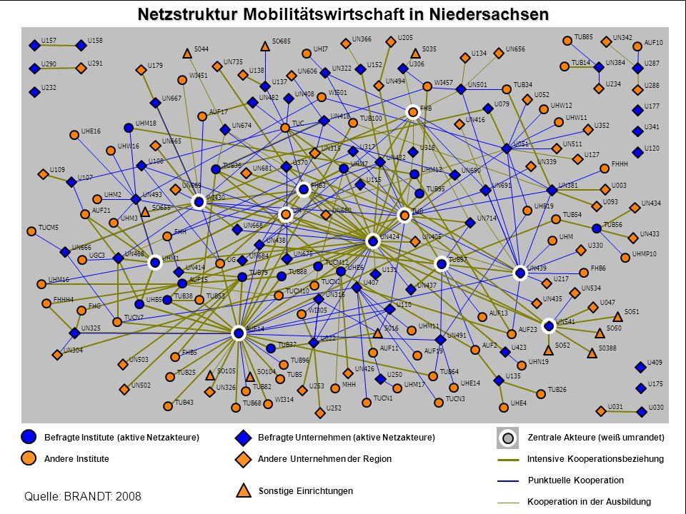 Netzstruktur Mobilitätswirtschaft in Niedersachsen