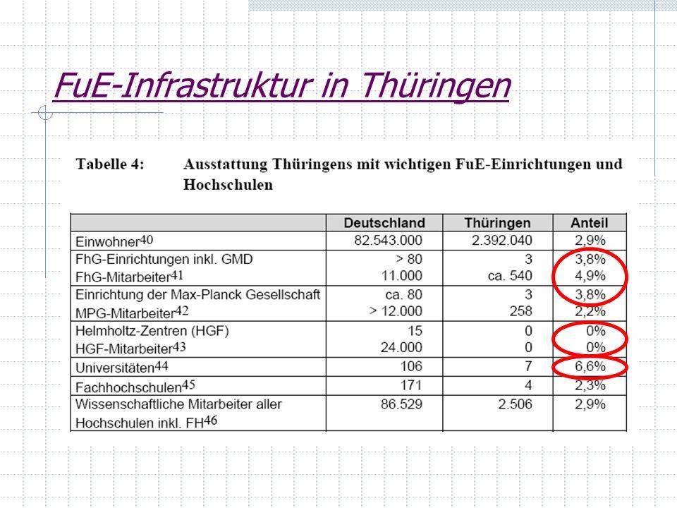 FuE-Infrastruktur in Thüringen