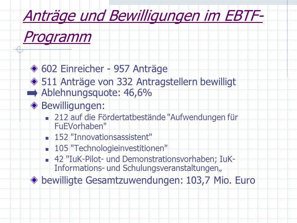 Anträge und Bewilligungen im EBTF-Programm