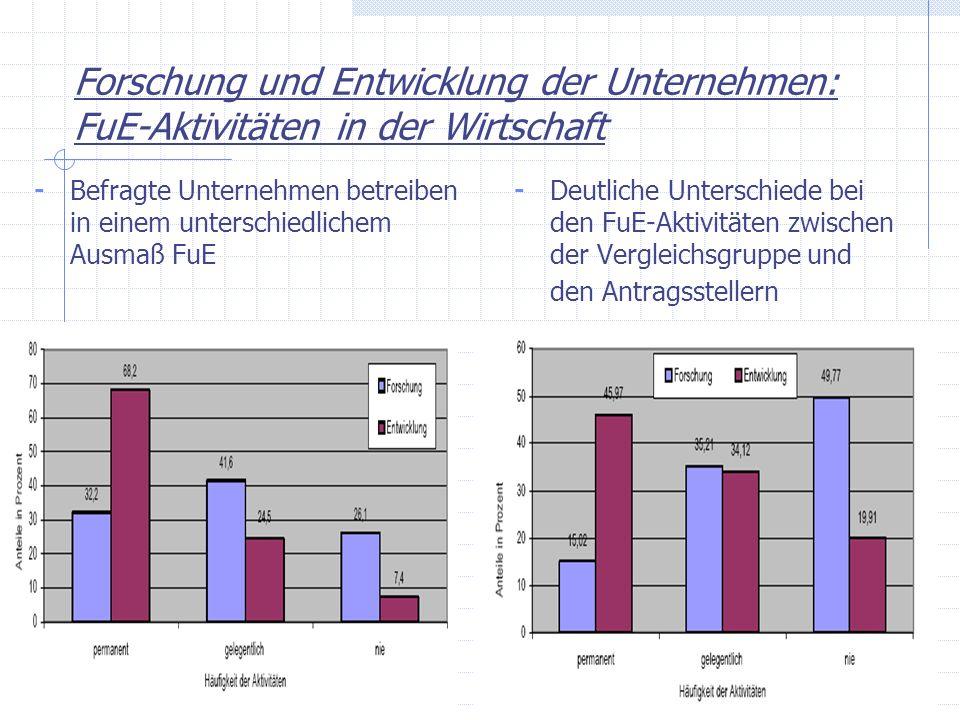 Forschung und Entwicklung der Unternehmen: FuE-Aktivitäten in der Wirtschaft