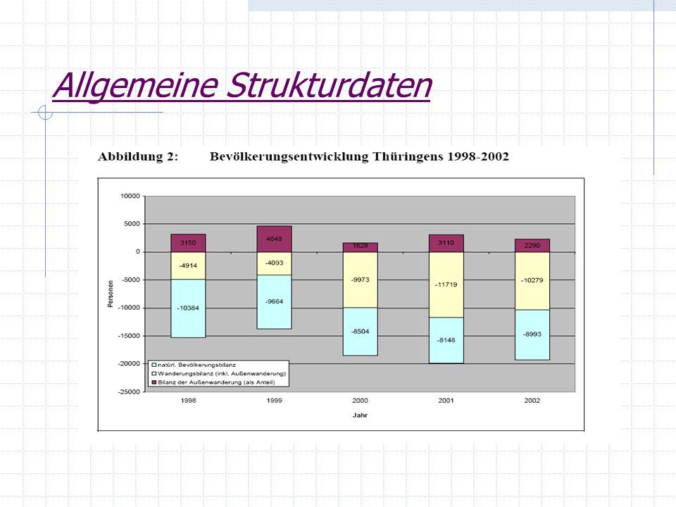Allgemeine Strukturdaten