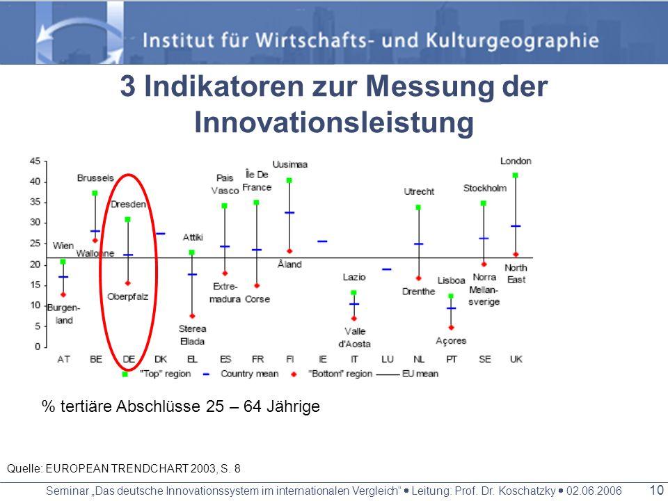 3 Indikatoren zur Messung der Innovationsleistung
