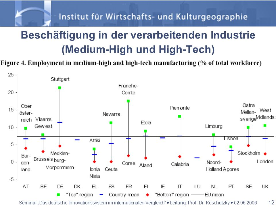 Beschäftigung in der verarbeitenden Industrie (Medium-High und High-Tech)