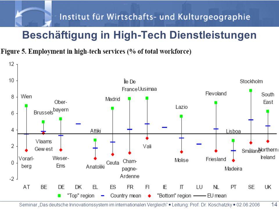 Beschäftigung in High-Tech Dienstleistungen