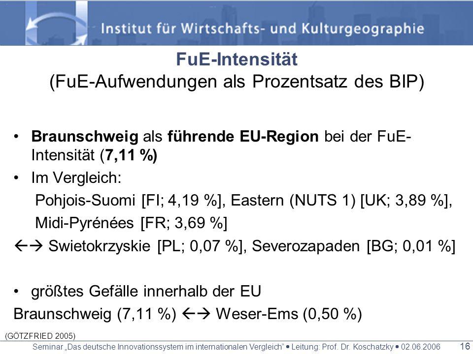 FuE-Intensität (FuE-Aufwendungen als Prozentsatz des BIP)